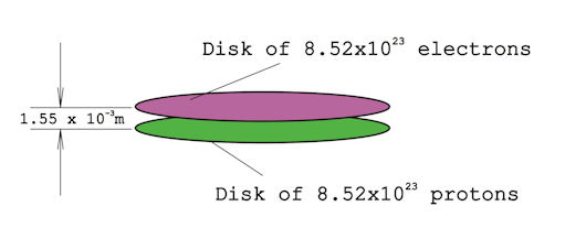 disks of 